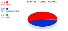 Élection 2014
