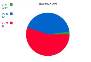 Élection 2014 au Nouveau-Brunswick