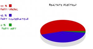 Résultats d'élection