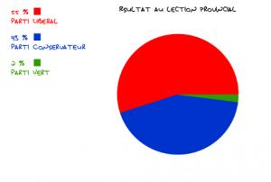 Résultats aux élections provinciales