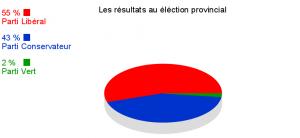 Diagramme circulaire des résultats des élections