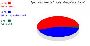 Résultats aux élections provinciales du NB