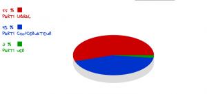 Résultats aux élections provinciales!