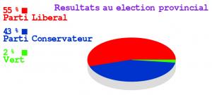 Résultats au élection provincial