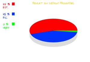 Élections Provinciales 2014