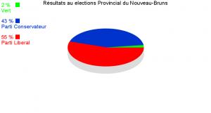 Éléctions du Nouveau-Brunswick