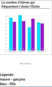 Le nombre d'élèves qui fréquente l'école l'Étoile