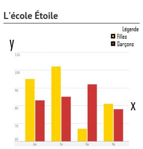 Diagramme de l'école Étoile