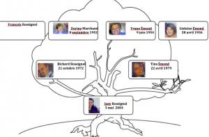 Mon arbre généalogique ;-)