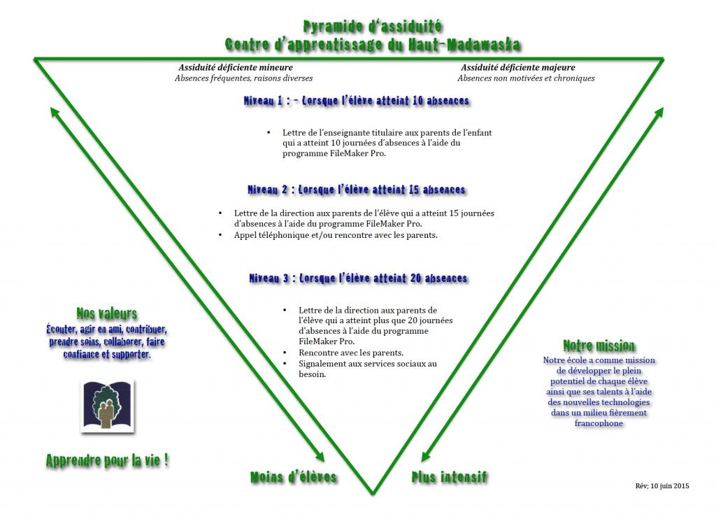 pyramideassuidite20152016