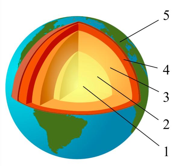Science archives classe de 7e ann e du cahm - Differente couche de la terre ...